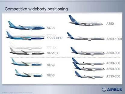 Cuadro Boeing vs Airbus